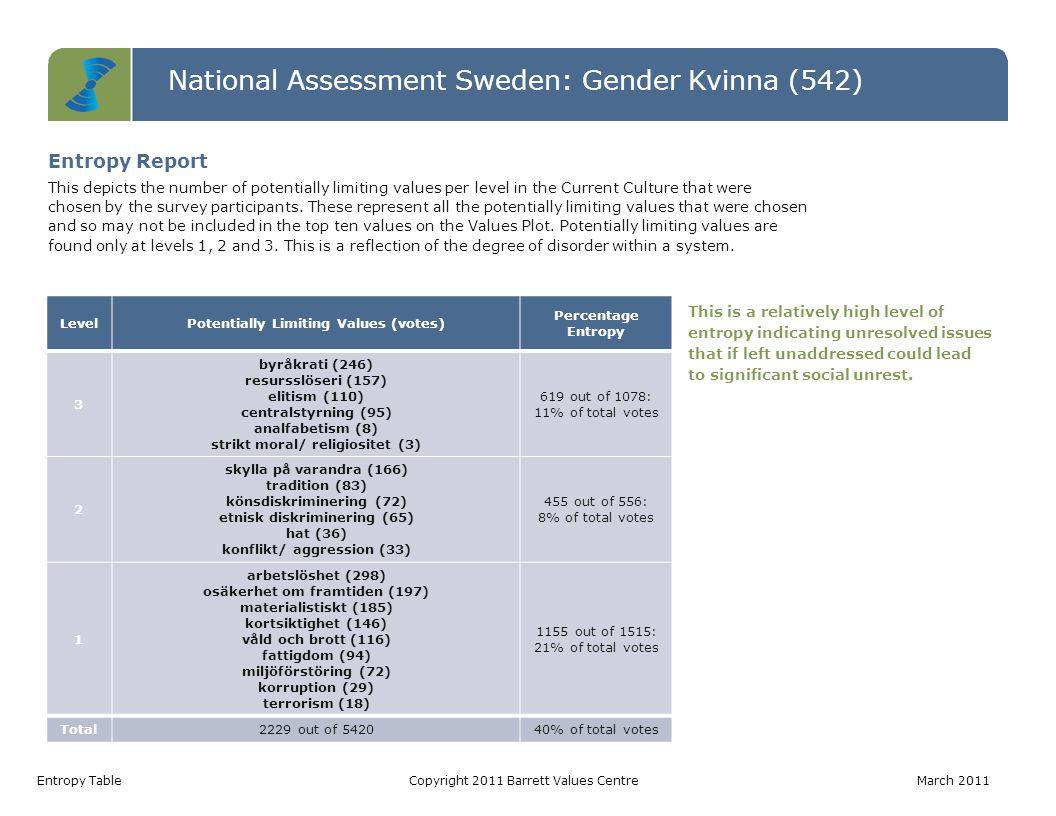 National Assessment Sweden: Gender Kvinna (542) Entropy TableCopyright 2011 Barrett Values Centre March 2011 LevelPotentially Limiting Values (votes) Percentage Entropy 3 byråkrati (246) resursslöseri (157) elitism (110) centralstyrning (95) analfabetism (8) strikt moral/ religiositet (3) 619 out of 1078: 11% of total votes 2 skylla på varandra (166) tradition (83) könsdiskriminering (72) etnisk diskriminering (65) hat (36) konflikt/ aggression (33) 455 out of 556: 8% of total votes 1 arbetslöshet (298) osäkerhet om framtiden (197) materialistiskt (185) kortsiktighet (146) våld och brott (116) fattigdom (94) miljöförstöring (72) korruption (29) terrorism (18) 1155 out of 1515: 21% of total votes Total2229 out of 542040% of total votes This is a relatively high level of entropy indicating unresolved issues that if left unaddressed could lead to significant social unrest.