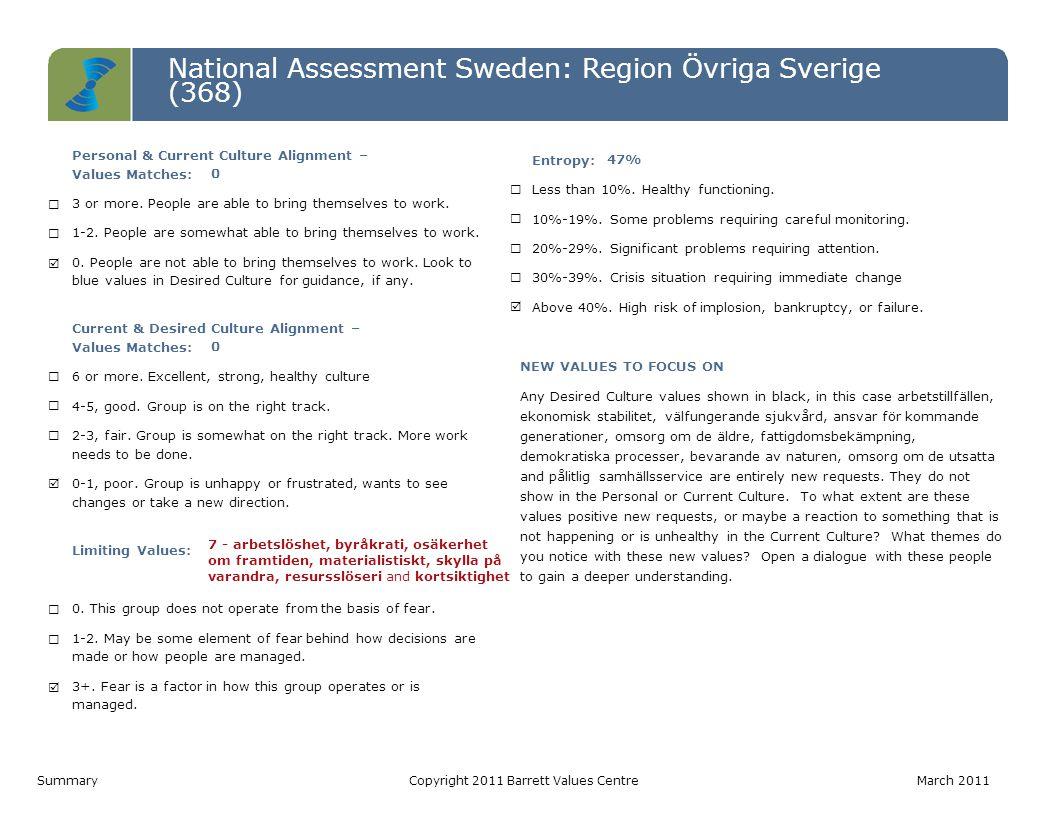 National Assessment Sweden: Region Övriga Sverige (368) Level 7 Level 6 Level 5 Level 4 Level 3 Level 2 Level 1 Personal ValuesCurrent Culture ValuesDesired Culture Values IRS (P)= 5-5-0 | IRS (L)= 0-0-0 IROS (P)= 0-0-1-2 | IROS (L)= 2-1-4-0IROS (P)= 1-1-4-4 | IROS (L)= 0-0-0-0 Värderinga r som matchar PV - CC0 CC - DC0 PV - DC0 Hälsoindex (Möjligtvis begränsan de) PV: 10-0 CC: 3-7 DC: 10-0 1.