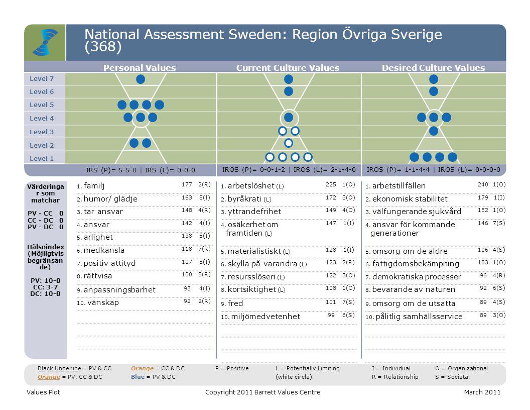 National Assessment Sweden: Region Övriga Sverige (368) C T S Values DistributionCopyright 2011 Barrett Values CentreMarch 2011 C = Common Good T = Transformation S = Self-Interest Positive Values Potentially Limiting Values CTS = 42-21-37 Entropi = 6% CTS = 23-15-62 Entropi = 47% CTS = 41-24-35 Entropi = 1% Personal ValuesCurrent Culture Values Desired Culture Values