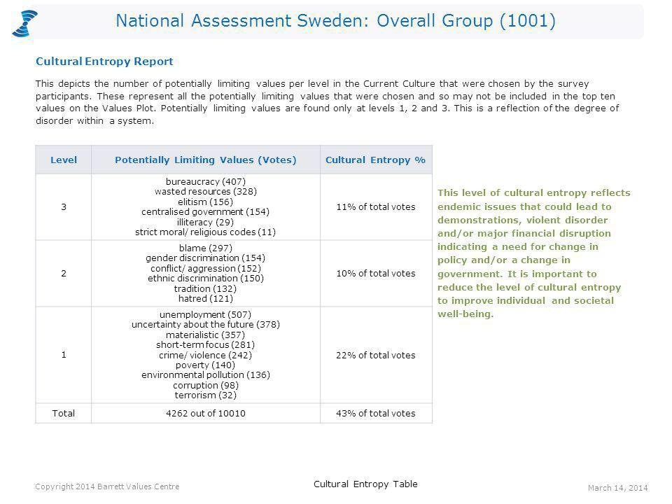 National Assessment Sweden: Overall Group (1001) This depicts the number of potentially limiting values per level in the Current Culture that were cho