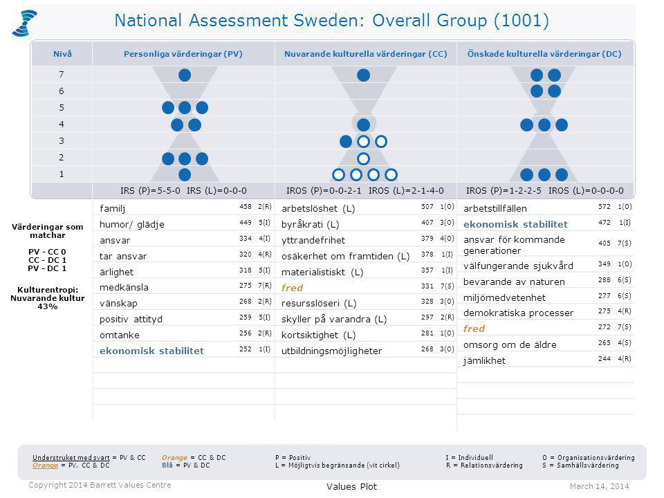 National Assessment Sweden: Overall Group (1001) Current Culture VotesDesired Culture VotesJump employment opportunities48572524 concern for future generations60405345 effective healthcare90349259 financial stability221472251 caring for the elderly47265218 long-term perspective40212172 caring for the disadvantaged29198169 nature conservancy122288166 commitment42182140 social justice35163128 A value jump occurs when there are more votes for a value in the Desired Culture than in the Current Culture.