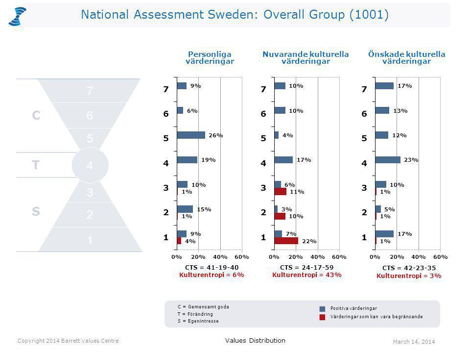 National Assessment Sweden: Overall Group (1001) CTS = 41-19-40 Kulturentropi = 6% CTS = 24-17-59 Kulturentropi = 43% Personliga värderingar CTS = 42-23-35 Kulturentropi = 3% Values Distribution March 14, 2014 Copyright 2014 Barrett Values Centre Positiva värderingar Värderingar som kan vara begränsande Nuvarande kulturella värderingar Önskade kulturella värderingar C T S 2 1 3 4 5 6 7 C = Gemensamt goda T = Förändring S = Egenintresse