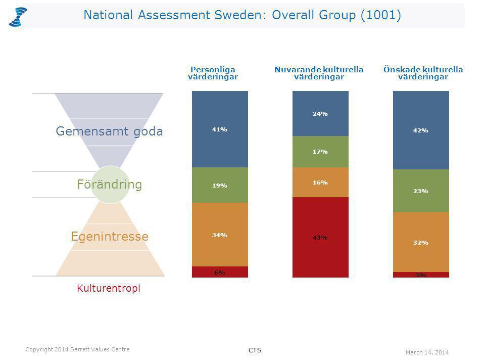 National Assessment Sweden: Overall Group (1001) Kulturentropi Personliga värderingar Nuvarande kulturella värderingar Önskade kulturella värderingar Egenintresse Förändring Gemensamt goda CTS Copyright 2014 Barrett Values Centre March 14, 2014