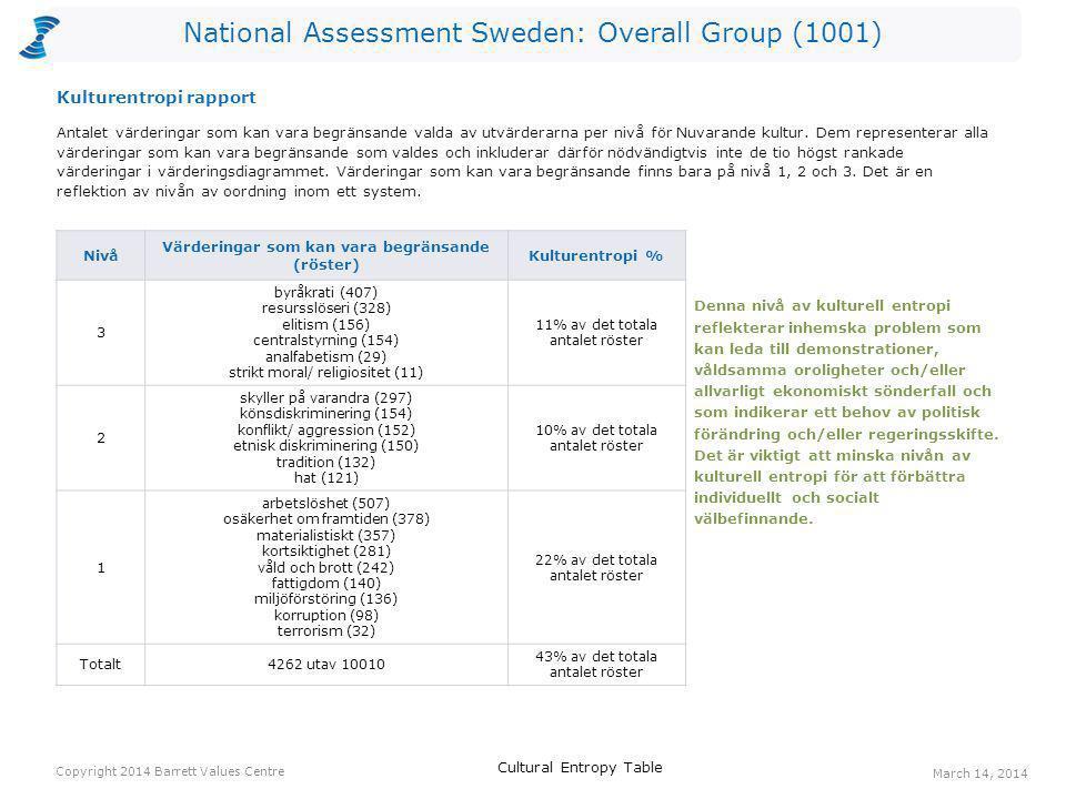 National Assessment Sweden: Overall Group (1001) Röster: Nuvarande kulturRöster: Önskad kulturHopp arbetstillfällen48572524 ansvar för kommande generationer60405345 välfungerande sjukvård90349259 ekonomisk stabilitet221472251 omsorg om de äldre47265218 långsiktighet40212172 omsorg om de utsatta29198169 bevarande av naturen122288166 engagemang42182140 social rättvisa35163128 Ett värderingshopp inträffar när det är fler röster för en värdering gällande Önskad kultur än för en värdering gällande Nuvarande kultur.