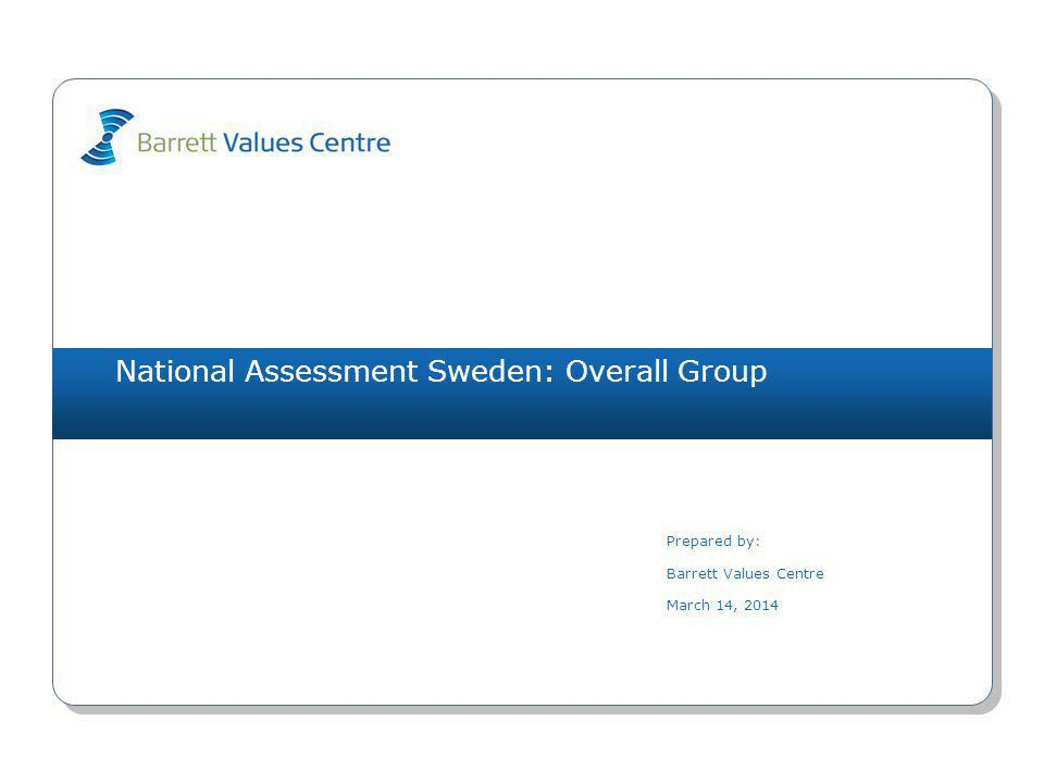 National Assessment Sweden: Overall Group (1001) unemployment (L) 5071(O) bureaucracy (L) 4073(O) freedom of speech 3794(O) uncertainty about the future (L) 3781(I) materialistic (L) 3571(I) peace 3317(S) wasted resources (L) 3283(O) blame (L) 2972(R) short-term focus (L) 2811(O) educational opportunities 2683(O) employment opportunities 5721(O) financial stability 4721(I) concern for future generations 4057(S) effective healthcare 3491(O) nature conservancy 2886(S) environmental awareness 2776(S) democratic process 2754(R) peace 2727(S) caring for the elderly 2654(S) equality 2444(R) Values Plot March 14, 2014 Copyright 2014 Barrett Values Centre I = Individual R = Relationship Black Underline = PV & CC Orange = PV, CC & DC Orange = CC & DC Blue = PV & DC P = Positive L = Potentially Limiting (white circle) O = Organisational S = Societal Matches PV - CC 0 CC - DC 1 PV - DC 1 Cultural Entropy: Current Culture 43% family 4582(R) humour/ fun 4495(I) responsibility 3344(I) accountability 3204(R) honesty 3185(I) compassion 2757(R) friendship 2682(R) positive attitude 2595(I) caring 2562(R) financial stability 2521(I) LevelPersonal Values (PV)Current Culture Values (CC)Desired Culture Values (DC) 7 6 5 4 3 2 1 IRS (P)=5-5-0 IRS (L)=0-0-0IROS (P)=0-0-2-1 IROS (L)=2-1-4-0IROS (P)=1-2-2-5 IROS (L)=0-0-0-0