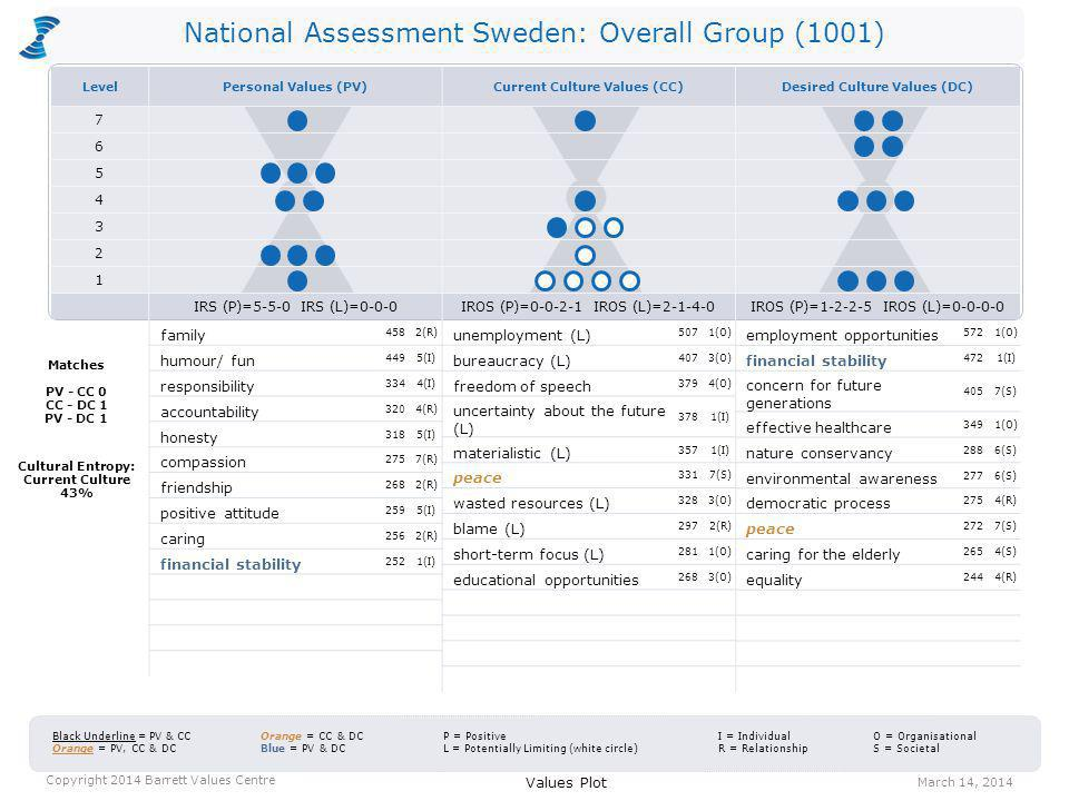 National Assessment Sweden: Overall Group (1001) CTS = 41-19-40 Cultural Entropy = 6% CTS = 24-17-59 Cultural Entropy = 43% Personal Values CTS = 42-23-35 Cultural Entropy = 3% Values Distribution March 14, 2014 Copyright 2014 Barrett Values Centre Positive Values Potentially Limiting Values Current Culture Values Desired Culture Values C T S 2 1 3 4 5 6 7 C = Common Good T = Transformation S = Self-Interest