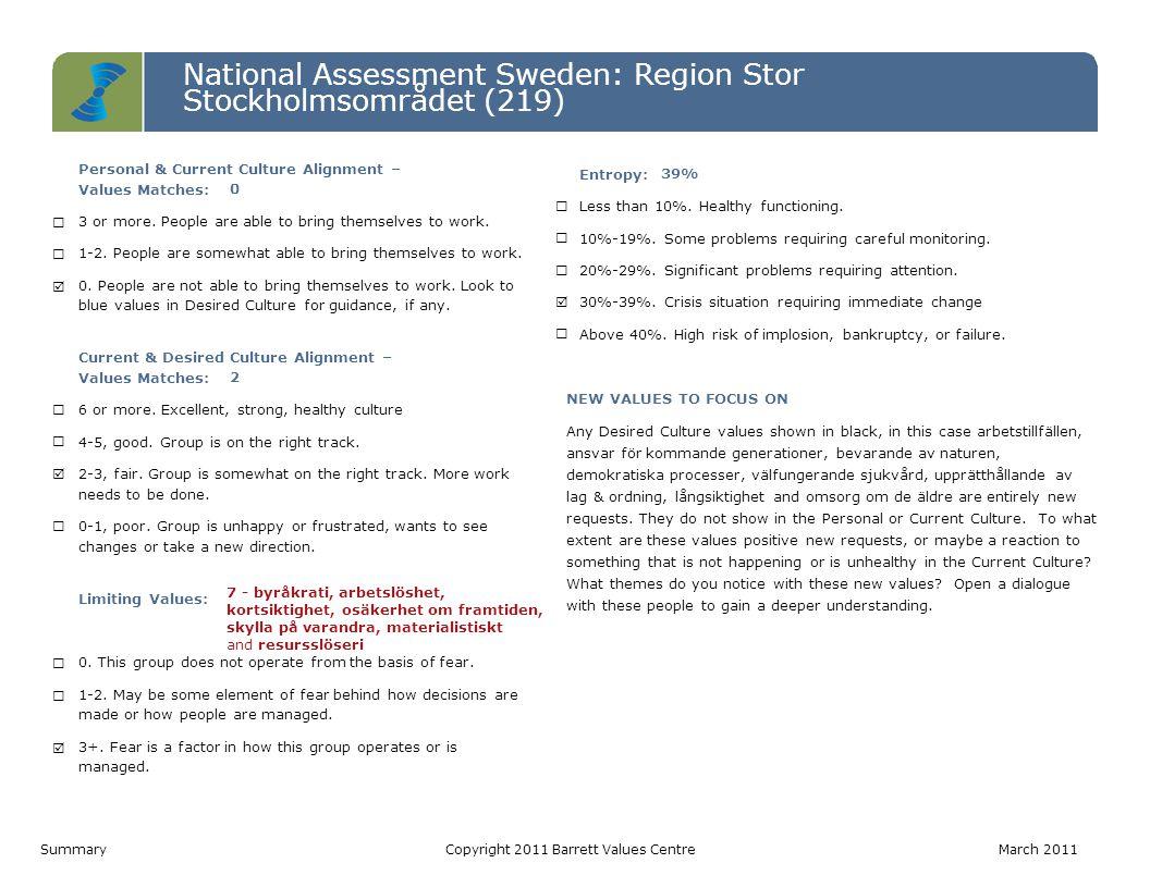 National Assessment Sweden: Region Stor Stockholmsområdet (219) Level 7 Level 6 Level 5 Level 4 Level 3 Level 2 Level 1 Personal ValuesCurrent Culture ValuesDesired Culture Values IRS (P)= 5-5-0 | IRS (L)= 0-0-0 IROS (P)= 1-0-1-2 | IROS (L)= 2-1-4-0IROS (P)= 1-1-3-5 | IROS (L)= 0-0-0-0 Värderinga r som matchar PV - CC0 CC - DC2 PV - DC0 Hälsoindex (Möjligtvis begränsan de) PV: 10-0 CC: 4-7 DC: 10-0 1.