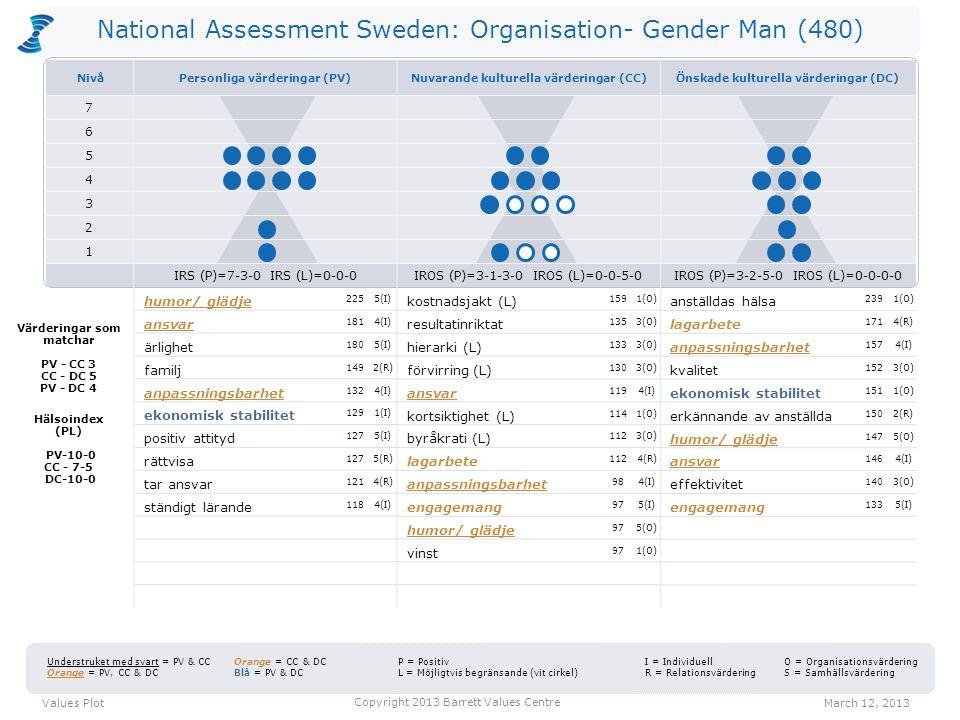 National Assessment Sweden: Organisation- Gender Man (480) kostnadsjakt (L) 1591(O) resultatinriktat 1353(O) hierarki (L) 1333(O) förvirring (L) 1303(O) ansvar 1194(I) kortsiktighet (L) 1141(O) byråkrati (L) 1123(O) lagarbete 1124(R) anpassningsbarhet 984(I) engagemang 975(I) humor/ glädje 975(O) vinst 971(O) anställdas hälsa 2391(O) lagarbete 1714(R) anpassningsbarhet 1574(I) kvalitet 1523(O) ekonomisk stabilitet 1511(O) erkännande av anställda 1502(R) humor/ glädje 1475(O) ansvar 1464(I) effektivitet 1403(O) engagemang 1335(I) Values PlotMarch 12, 2013 Copyright 2013 Barrett Values Centre I = Individuell R = Relationsvärdering Understruket med svart = PV & CC Orange = PV, CC & DC Orange = CC & DC Blå = PV & DC P = Positiv L = Möjligtvis begränsande (vit cirkel) O = Organisationsvärdering S = Samhällsvärdering Värderingar som matchar PV - CC 3 CC - DC 5 PV - DC 4 Hälsoindex (PL) PV-10-0 CC - 7-5 DC-10-0 humor/ glädje 2255(I) ansvar 1814(I) ärlighet 1805(I) familj 1492(R) anpassningsbarhet 1324(I) ekonomisk stabilitet 1291(I) positiv attityd 1275(I) rättvisa 1275(R) tar ansvar 1214(R) ständigt lärande 1184(I) NivåPersonliga värderingar (PV)Nuvarande kulturella värderingar (CC)Önskade kulturella värderingar (DC) 7 6 5 4 3 2 1 IRS (P)=7-3-0 IRS (L)=0-0-0IROS (P)=3-1-3-0 IROS (L)=0-0-5-0IROS (P)=3-2-5-0 IROS (L)=0-0-0-0