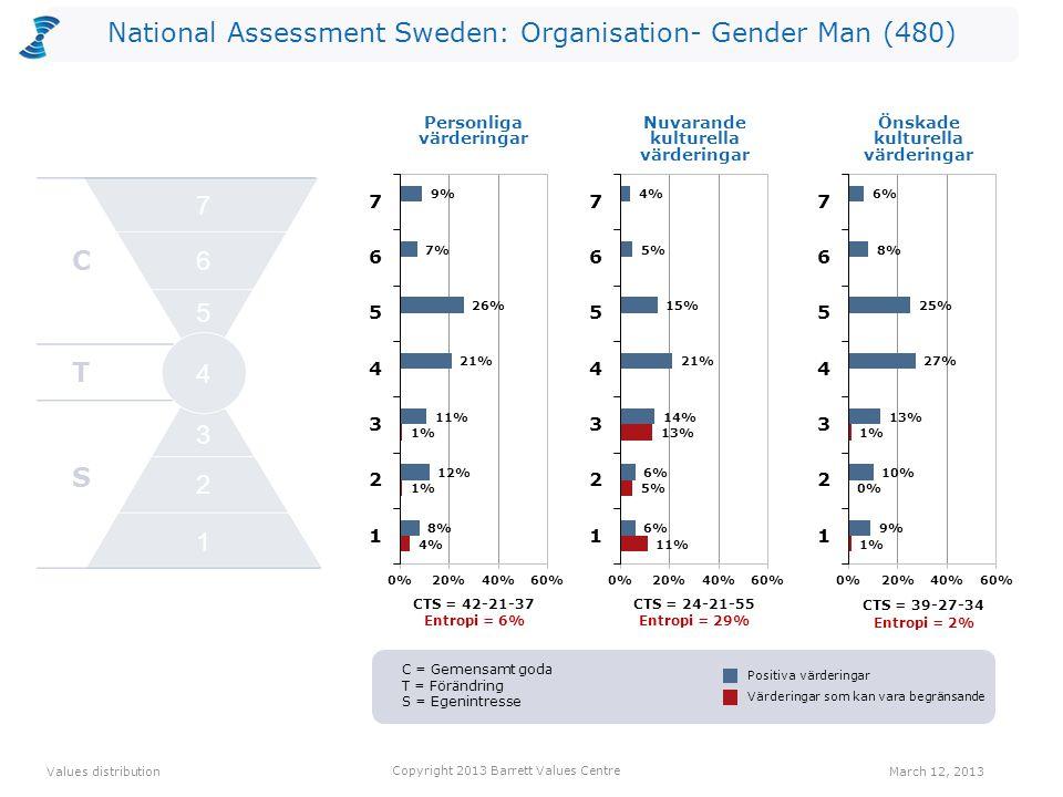 National Assessment Sweden: Organisation- Gender Man (480) CTS = 42-21-37 Entropi = 6% CTS = 24-21-55 Entropi = 29% Personliga värderingar CTS = 39-27-34 Entropi = 2% Values distribution March 12, 2013 Copyright 2013 Barrett Values Centre Positiva värderingar Värderingar som kan vara begränsande Nuvarande kulturella värderingar Önskade kulturella värderingar C T S 2 1 3 4 5 6 7 C = Gemensamt goda T = Förändring S = Egenintresse
