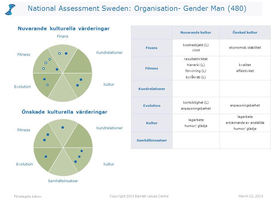 National Assessment Sweden: Organisation- Gender Man (480) Antalet värderingar som kan vara begränsande valda av utvärderarna per nivå för Nuvarande kultur.