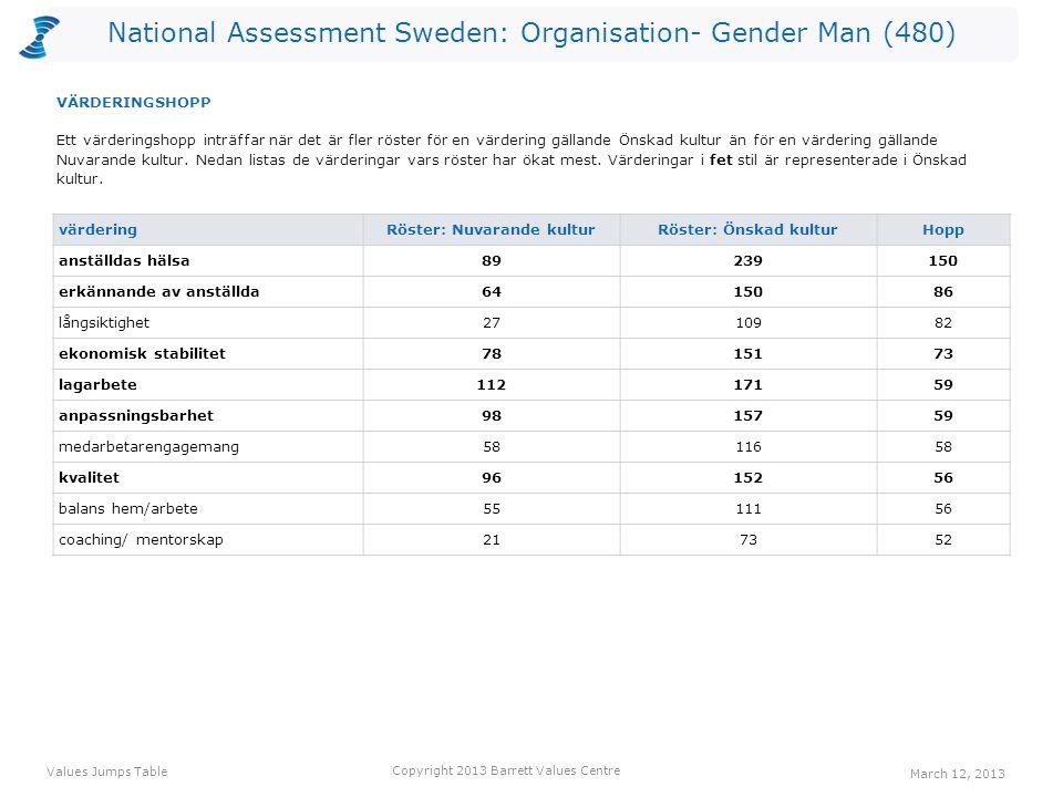 National Assessment Sweden: Organisation- Gender Man (480) värdering Röster: Nuvarande kulturRöster: Önskad kulturHopp anställdas hälsa89239150 erkännande av anställda6415086 långsiktighet2710982 ekonomisk stabilitet7815173 lagarbete11217159 anpassningsbarhet9815759 medarbetarengagemang5811658 kvalitet9615256 balans hem/arbete5511156 coaching/ mentorskap217352 Ett värderingshopp inträffar när det är fler röster för en värdering gällande Önskad kultur än för en värdering gällande Nuvarande kultur.