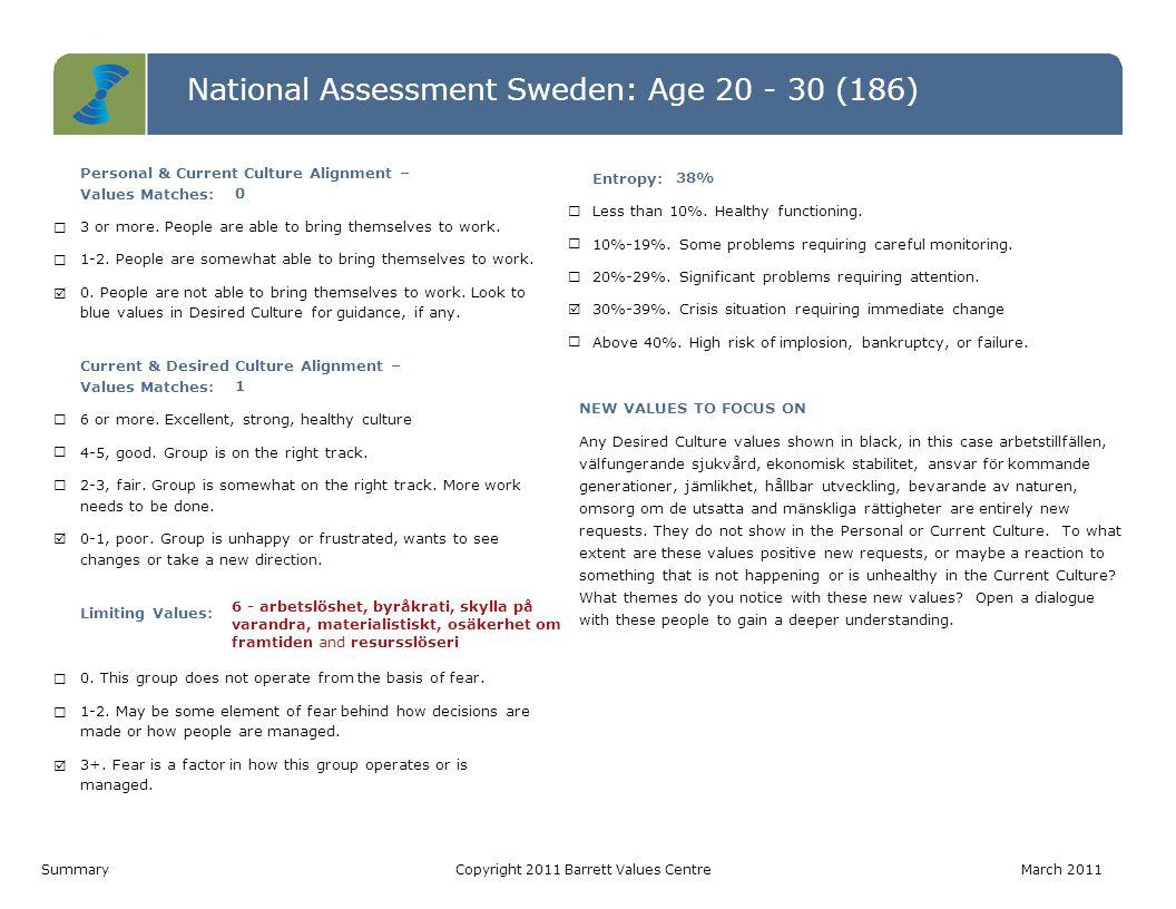 National Assessment Sweden: Age 20 - 30 (186) Level 7 Level 6 Level 5 Level 4 Level 3 Level 2 Level 1 Personal ValuesCurrent Culture ValuesDesired Culture Values IRS (P)= 5-5-0   IRS (L)= 0-0-0 IROS (P)= 0-0-2-2   IROS (L)= 2-1-3-0IROS (P)= 1-1-2-6   IROS (L)= 0-0-0-0 Värderinga r som matchar PV - CC0 CC - DC1 PV - DC0 Hälsoindex (Möjligtvis begränsan de) PV: 10-0 CC: 4-6 DC: 10-0 1.