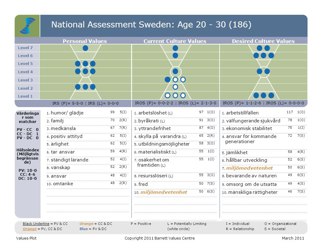 National Assessment Sweden: Age 20 - 30 (186) C T S Values DistributionCopyright 2011 Barrett Values CentreMarch 2011 C = Common Good T = Transformation S = Self-Interest Positive Values Potentially Limiting Values CTS = 45-18-37 Entropi = 8% CTS = 25-19-56 Entropi = 38% CTS = 42-21-37 Entropi = 3% Personal ValuesCurrent Culture Values Desired Culture Values