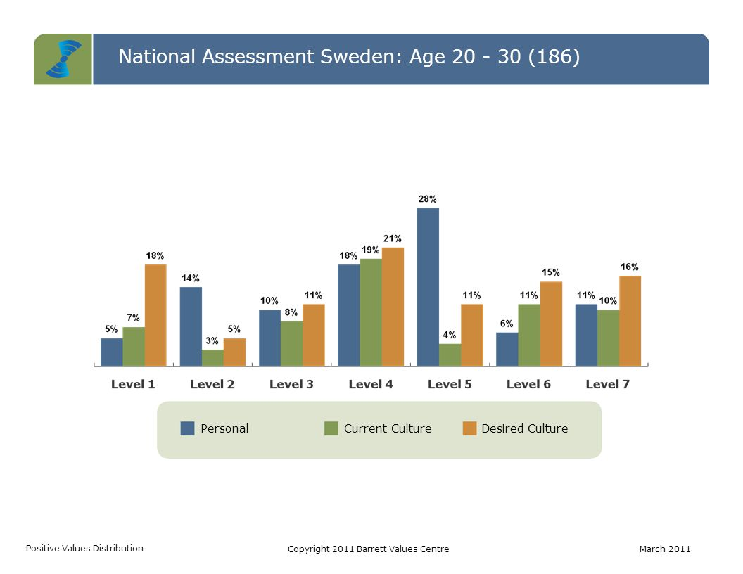 National Assessment Sweden: Age 20 - 30 (186) Common Good Transformation Self-Interest Cultural Entropy CTSCopyright 2011 Barrett Values CentreMarch 2011 Personal ValuesCurrent Culture Values Desired Culture Values