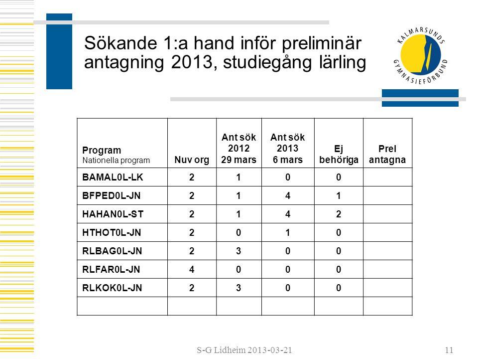 S-G Lidheim 2013-03-21 Sökande 1:a hand inför preliminär antagning 2013, studiegång lärling Program Nationella program Nuv org Ant sök 2012 29 mars An