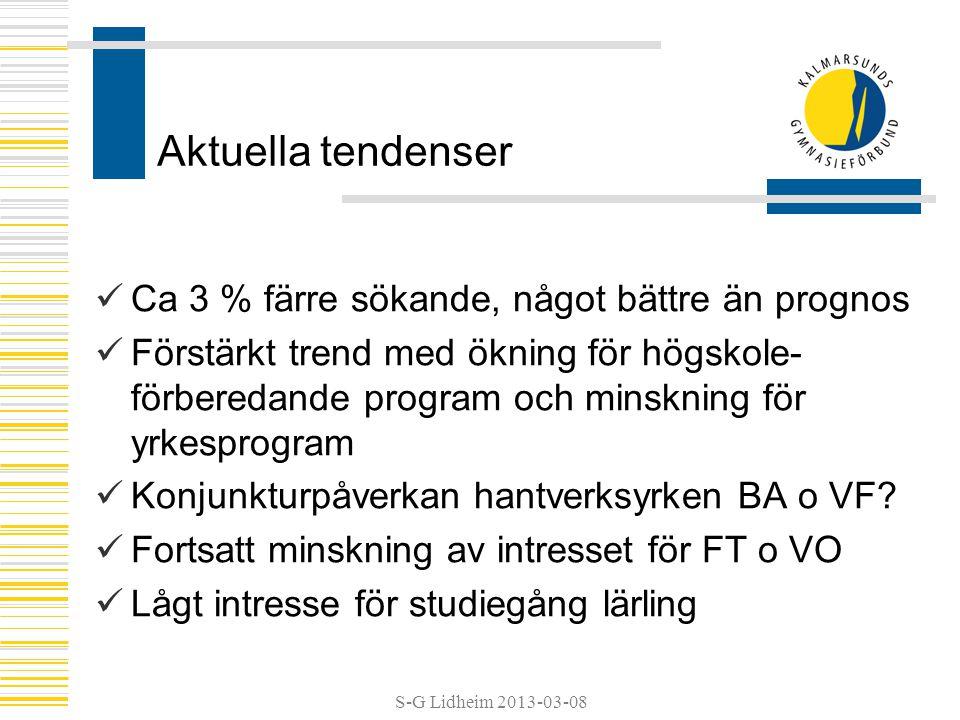 S-G Lidheim 2013-03-08 Aktuella tendenser Ca 3 % färre sökande, något bättre än prognos Förstärkt trend med ökning för högskole- förberedande program