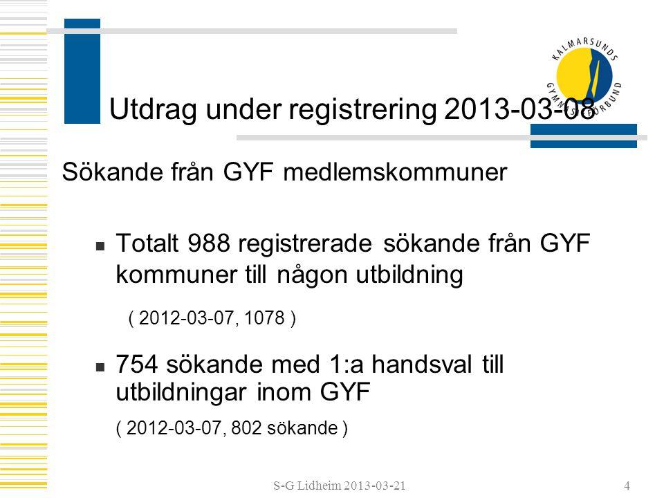 S-G Lidheim 2013-03-21 Utdrag under registrering 2013-03-08 Totalt antal förstahandssökande till samtliga utbildningar inom GYF 972 sökande med 1:a handsval ( 2012-03-07, 1004 sökande ) 5