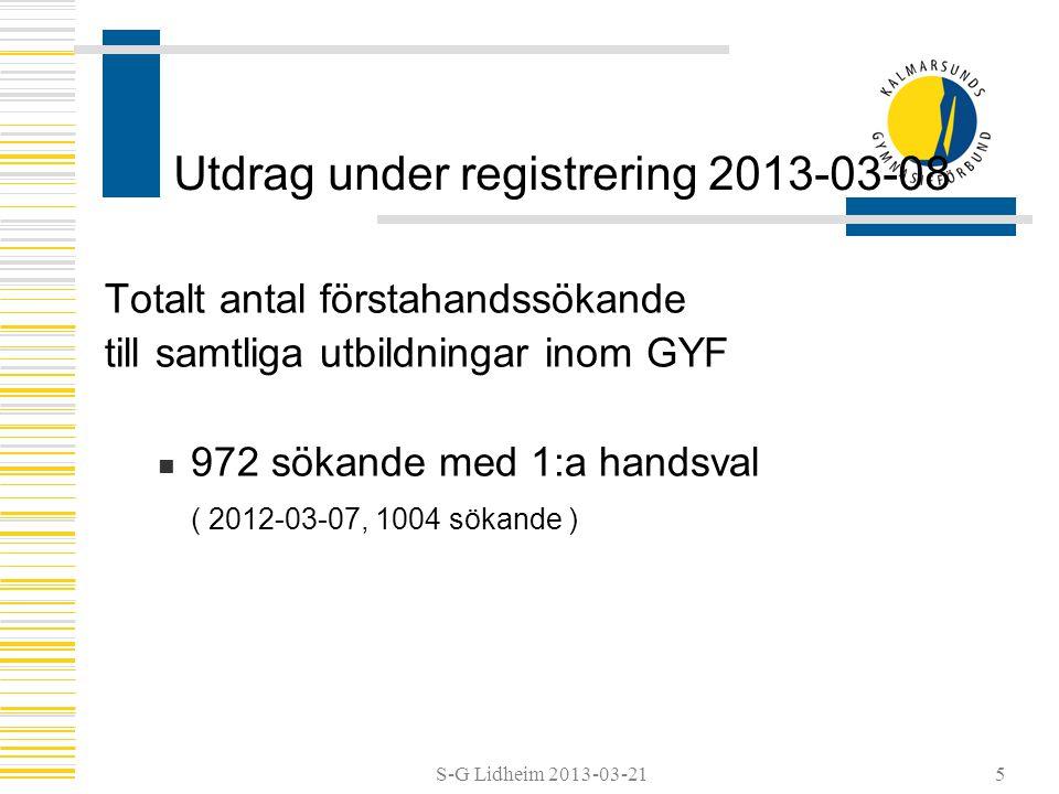 S-G Lidheim 2013-03-21 Sökande från GYF kommun Sökande från våra medlemskommuner till utbildningar utanför GYF  234 sökande med 1:a handsval (2012-03-07, 276 sökande) Totalt antal sökande till fristående gymnasieskolor i regionen (inom antagningssamverkan)  238 sökande med 1:a handsval (2012-03-07, 273 sökande) 6