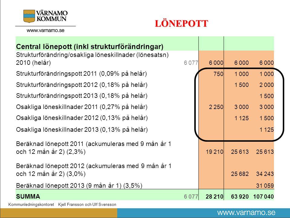Kommunledningskontoret Kjell Fransson och Ulf Svensson LÖNEPOTT Central lönepott (inkl strukturförändringar) Strukturförändring/osakliga löneskillnader (lönesatsn) 2010 (helår) 6 0776 000 Strukturförändringspott 2011 (0,09% på helår) 7501 000 Strukturförändringspott 2012 (0,18% på helår) 1 5002 000 Strukturförändringspott 2013 (0,18% på helår) 1 500 Osakliga löneskillnader 2011 (0,27% på helår) 2 2503 000 Osakliga löneskillnader 2012 (0,13% på helår) 1 1251 500 Osakliga löneskillnader 2013 (0,13% på helår) 1 125 Beräknad lönepott 2011 (ackumuleras med 9 mån år 1 och 12 mån år 2) (2,3%) 19 21025 613 Beräknad lönepott 2012 (ackumuleras med 9 mån år 1 och 12 mån år 2) (3,0%) 25 68234 243 Beräknad lönepott 2013 (9 mån år 1) (3,5%) 31 059 SUMMA 6 07728 21063 920107 040