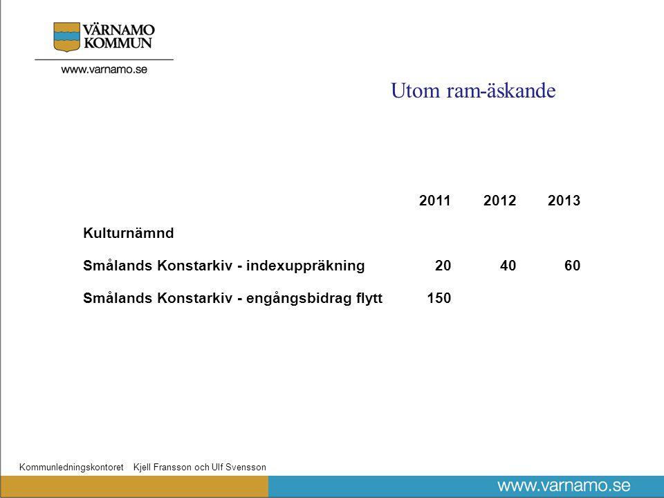 Kommunledningskontoret Kjell Fransson och Ulf Svensson 201120122013 Kulturnämnd Smålands Konstarkiv - indexuppräkning204060 Smålands Konstarkiv - engångsbidrag flytt150 Utom ram-äskande