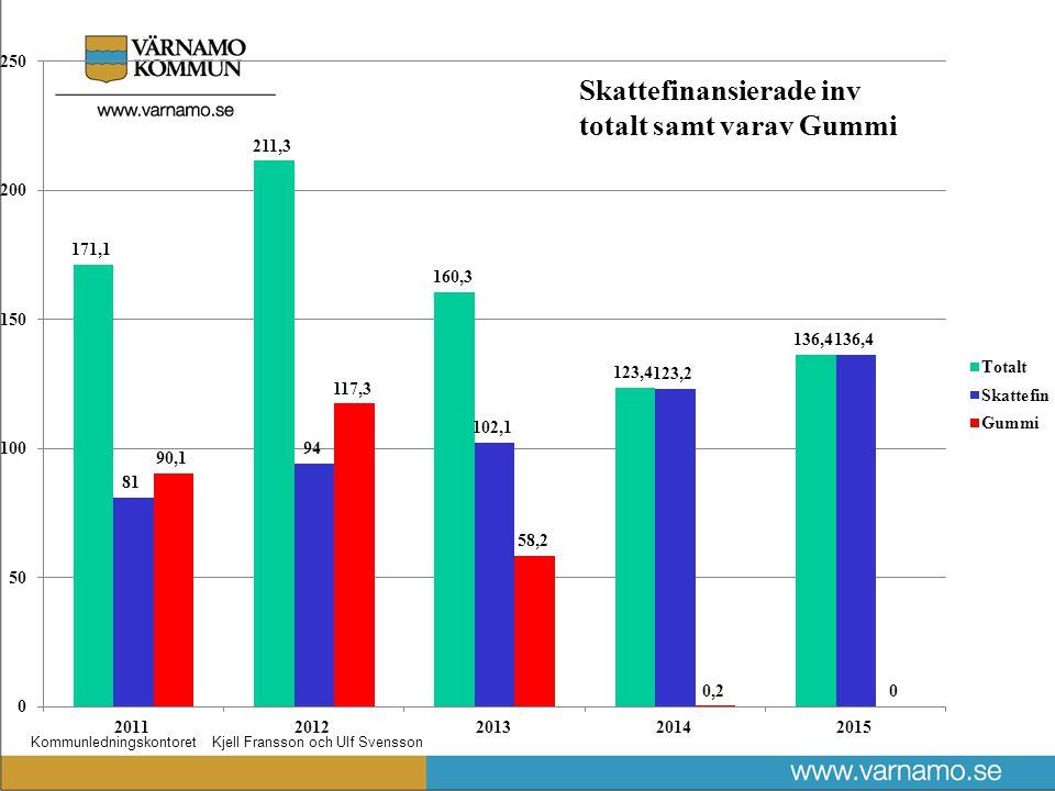 Kommunledningskontoret Kjell Fransson och Ulf Svensson Skattefinansierade inv totalt samt varav Gummi