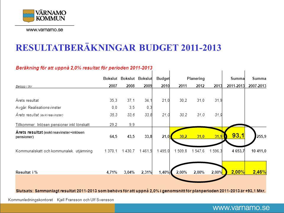 Kommunledningskontoret Kjell Fransson och Ulf Svensson RESULTATBERÄKNINGAR BUDGET 2011-2013 Beräkning för att uppnå 2,0% resultat för perioden 2011-2013 Bokslut BudgetPlaneringSumma Belopp i tkr 20072008200920102011201220132011-20132007-2013 Årets resultat35,337,134,121,030,231,031,9 Avgår: Realisationsvinster0,03,50,3 Årets resultat (exkl reavinster) 35,333,633,821,030,231,031,9 Tillkommer: Inlösen pensioner inkl lönskatt29,29,9 Årets resultat (exkl reavinster+inlösen pensioner) 64,543,533,821,030,231,031,9 93,1 255,9 Kommunalskatt och kommunalek.