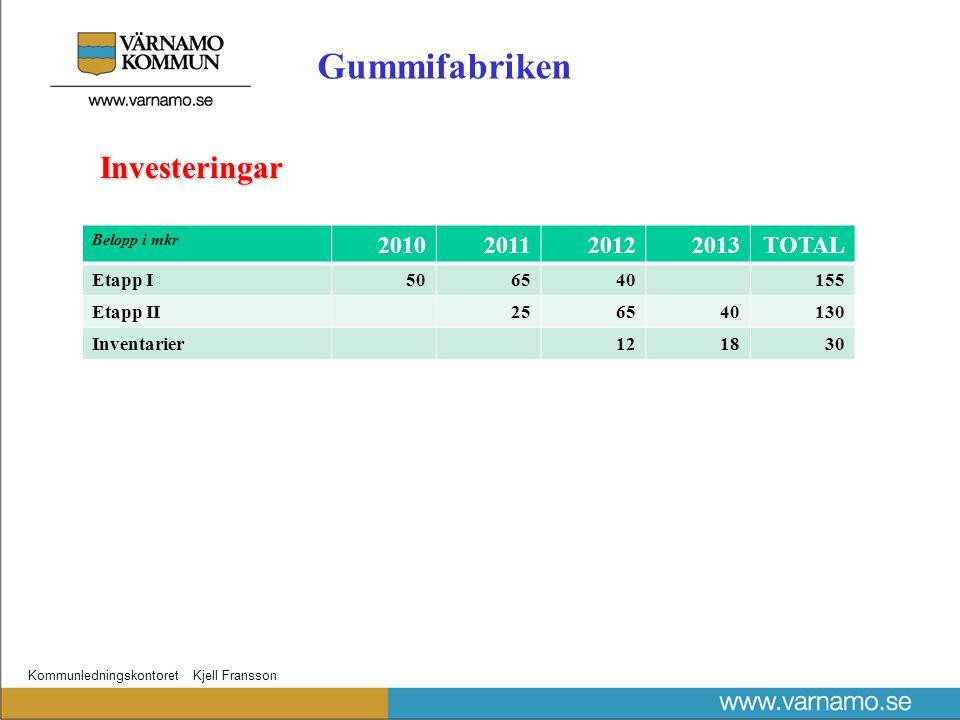 Kommunledningskontoret Kjell Fransson Investeringar Belopp i mkr 2010201120122013TOTAL Etapp I506540155 Etapp II256540130 Inventarier121830 Gummifabriken