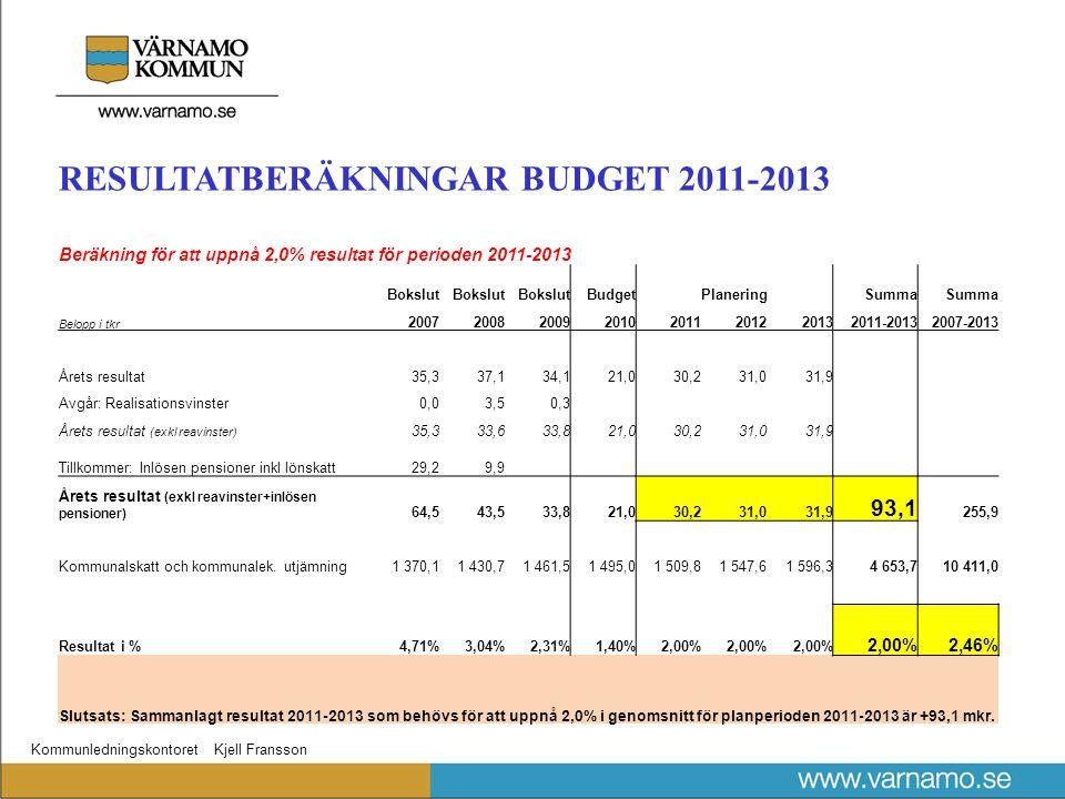 Kommunledningskontoret Kjell Fransson RESULTATBERÄKNINGAR BUDGET 2011-2013 Beräkning för att uppnå 2,0% resultat för perioden 2011-2013 Bokslut Budget