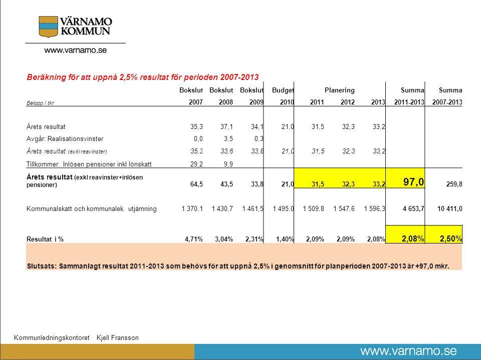 Kommunledningskontoret Kjell Fransson Beräkning för att uppnå 2,5% resultat för perioden 2007-2013 Bokslut BudgetPlaneringSumma Belopp i tkr 20072008200920102011201220132011-20132007-2013 Årets resultat35,337,134,121,031,532,333,2 Avgår: Realisationsvinster0,03,50,3 Årets resultat (exkl reavinster) 35,333,633,821,031,532,333,2 Tillkommer: Inlösen pensioner inkl lönskatt29,29,9 Årets resultat (exkl reavinster+inlösen pensioner) 64,543,533,821,031,532,333,2 97,0 259,8 Kommunalskatt och kommunalek.