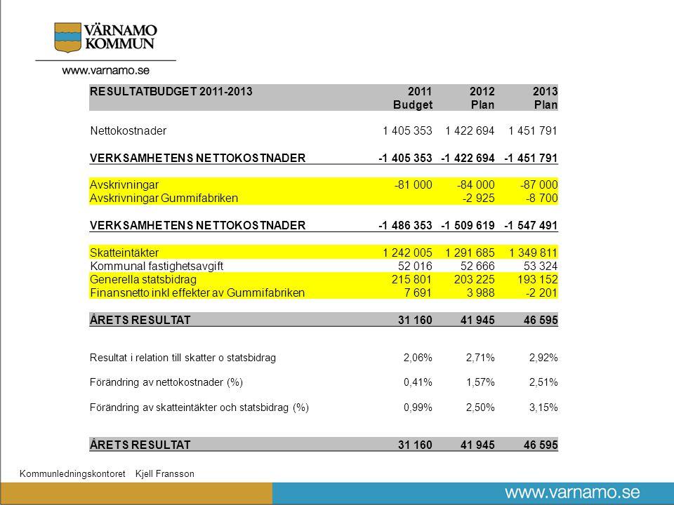 Kommunledningskontoret Kjell Fransson RESULTATBUDGET 2011-2013201120122013 BudgetPlan Nettokostnader1 405 3531 422 6941 451 791 VERKSAMHETENS NETTOKOS