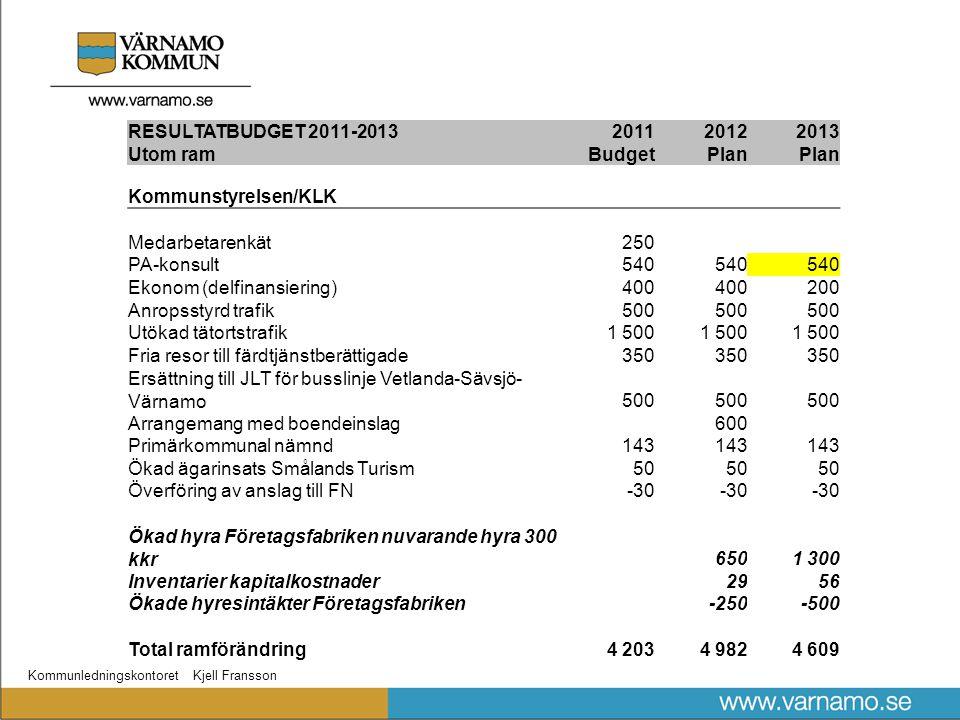 Kommunledningskontoret Kjell Fransson RESULTATBUDGET 2011-2013201120122013 Utom ramBudgetPlan Kommunstyrelsen/KLK Medarbetarenkät250 PA-konsult540 Ekonom (delfinansiering)400 200 Anropsstyrd trafik500 Utökad tätortstrafik1 500 Fria resor till färdtjänstberättigade350 Ersättning till JLT för busslinje Vetlanda-Sävsjö- Värnamo500 Arrangemang med boendeinslag600 Primärkommunal nämnd143 Ökad ägarinsats Smålands Turism50 Överföring av anslag till FN-30 Ökad hyra Företagsfabriken nuvarande hyra 300 kkr6501 300 Inventarier kapitalkostnader2956 Ökade hyresintäkter Företagsfabriken-250-500 Total ramförändring4 2034 9824 609