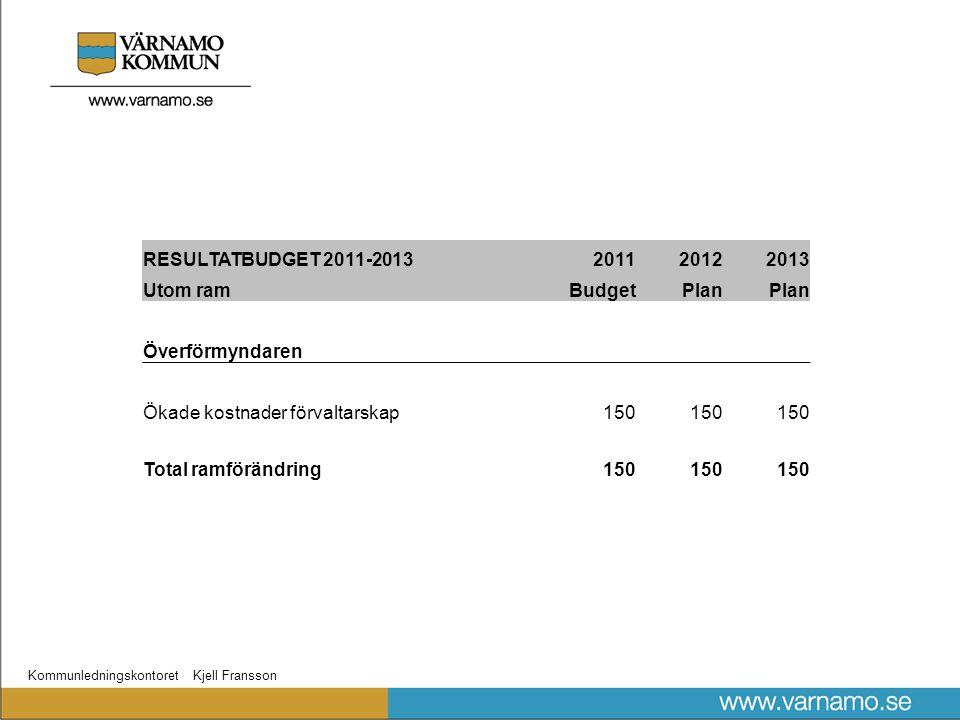 Kommunledningskontoret Kjell Fransson RESULTATBUDGET 2011-2013201120122013 Utom ramBudgetPlan Överförmyndaren Ökade kostnader förvaltarskap150 Total ramförändring150