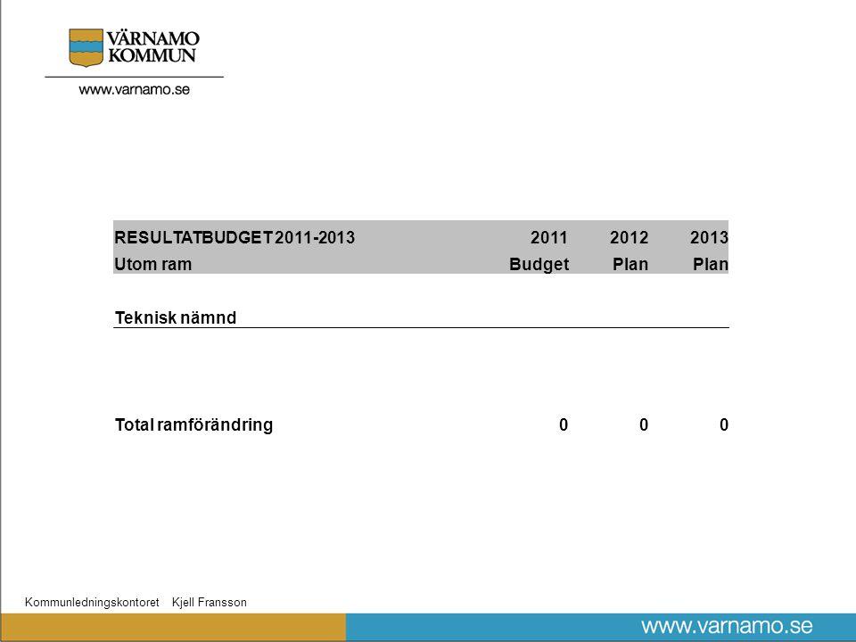 Kommunledningskontoret Kjell Fransson RESULTATBUDGET 2011-2013201120122013 Utom ramBudgetPlan Teknisk nämnd Total ramförändring000