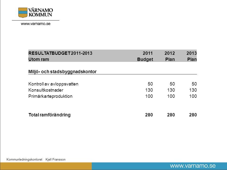 Kommunledningskontoret Kjell Fransson RESULTATBUDGET 2011-2013201120122013 Utom ramBudgetPlan Miljö- och stadsbyggnadskontor Kontroll av avloppsvatten50 Konsultkostnader130 Primärkarteproduktion100 Total ramförändring280