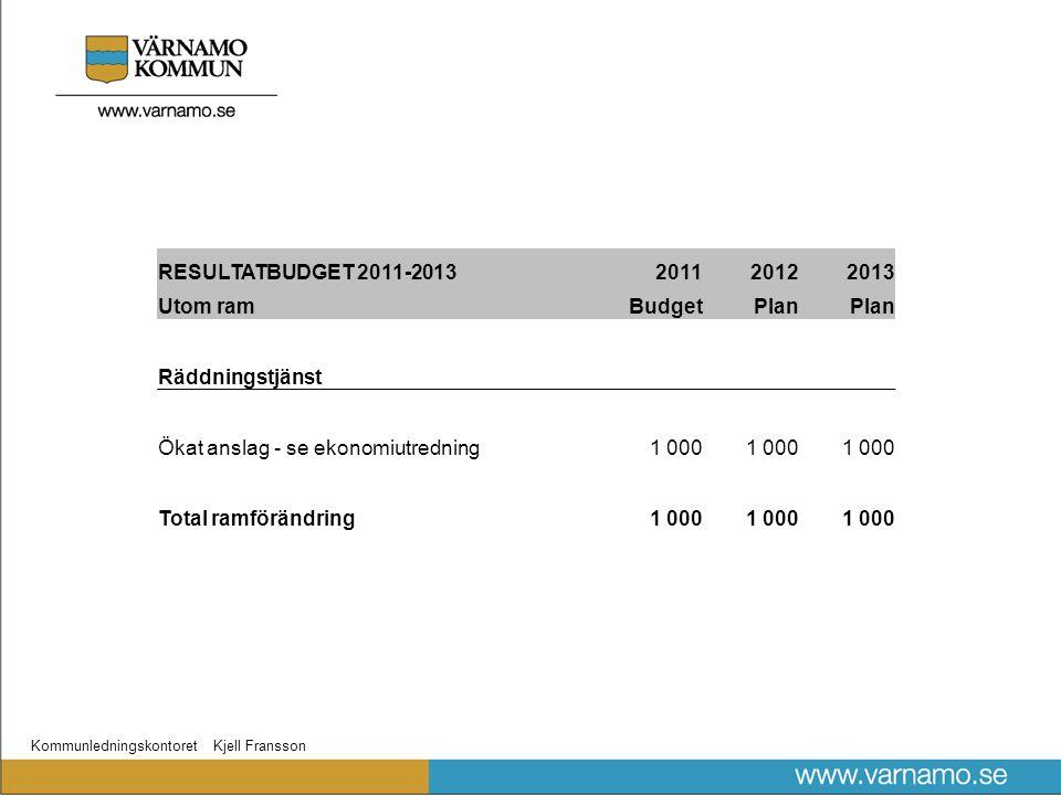Kommunledningskontoret Kjell Fransson RESULTATBUDGET 2011-2013201120122013 Utom ramBudgetPlan Räddningstjänst Ökat anslag - se ekonomiutredning1 000 Total ramförändring1 000