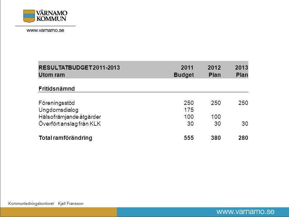 Kommunledningskontoret Kjell Fransson RESULTATBUDGET 2011-2013201120122013 Utom ramBudgetPlan Fritidsnämnd Föreningsstöd250 Ungdomsdialog175 Hälsofrämjande åtgärder100 Överfört anslag från KLK30 Total ramförändring555380280