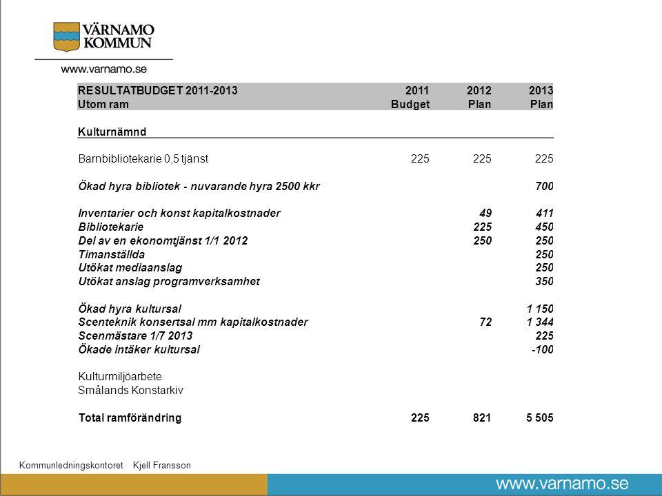 Kommunledningskontoret Kjell Fransson RESULTATBUDGET 2011-2013201120122013 Utom ramBudgetPlan Kulturnämnd Barnbibliotekarie 0,5 tjänst225 Ökad hyra bi