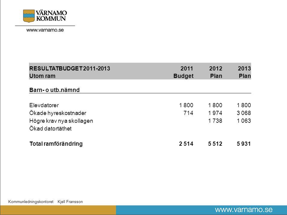 Kommunledningskontoret Kjell Fransson RESULTATBUDGET 2011-2013201120122013 Utom ramBudgetPlan Barn- o utb.nämnd Elevdatorer1 800 Ökade hyreskostnader7
