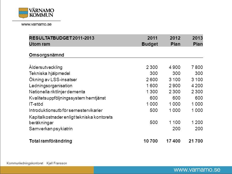 Kommunledningskontoret Kjell Fransson RESULTATBUDGET 2011-2013201120122013 Utom ramBudgetPlan Omsorgsnämnd Åldersutveckling2 3004 9007 800 Tekniska hj