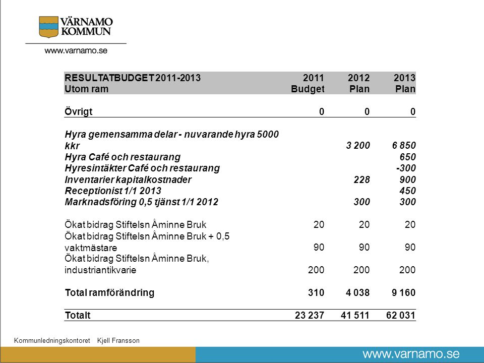 Kommunledningskontoret Kjell Fransson RESULTATBUDGET 2011-2013201120122013 Utom ramBudgetPlan Övrigt000 Hyra gemensamma delar - nuvarande hyra 5000 kk