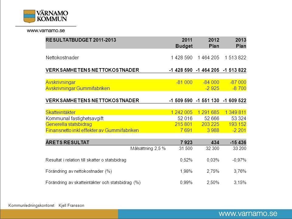 Kommunledningskontoret Kjell Fransson RESULTATBUDGET 2011-2013201120122013 BudgetPlan Nettokostnader1 428 5901 464 2051 513 822 VERKSAMHETENS NETTOKOS
