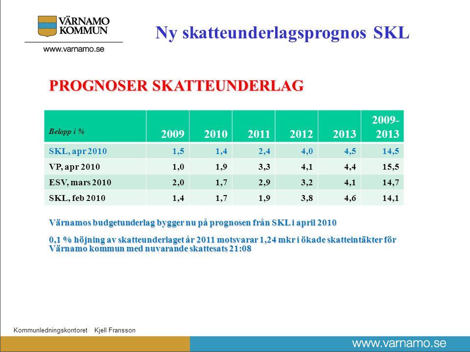 Kommunledningskontoret Kjell Fransson Belopp i % 20092010201120122013 2009- 2013 SKL, apr 20101,51,42,44,04,514,5 VP, apr 20101,01,93,34,14,415,5 ESV, mars 20102,01,72,93,24,114,7 SKL, feb 20101,41,71,93,84,614,1 PROGNOSER SKATTEUNDERLAG Värnamos budgetunderlag bygger nu på prognosen från SKL i april 2010 0,1 % höjning av skatteunderlaget år 2011 motsvarar 1,24 mkr i ökade skatteintäkter för Värnamo kommun med nuvarande skattesats 21:08 Ny skatteunderlagsprognos SKL