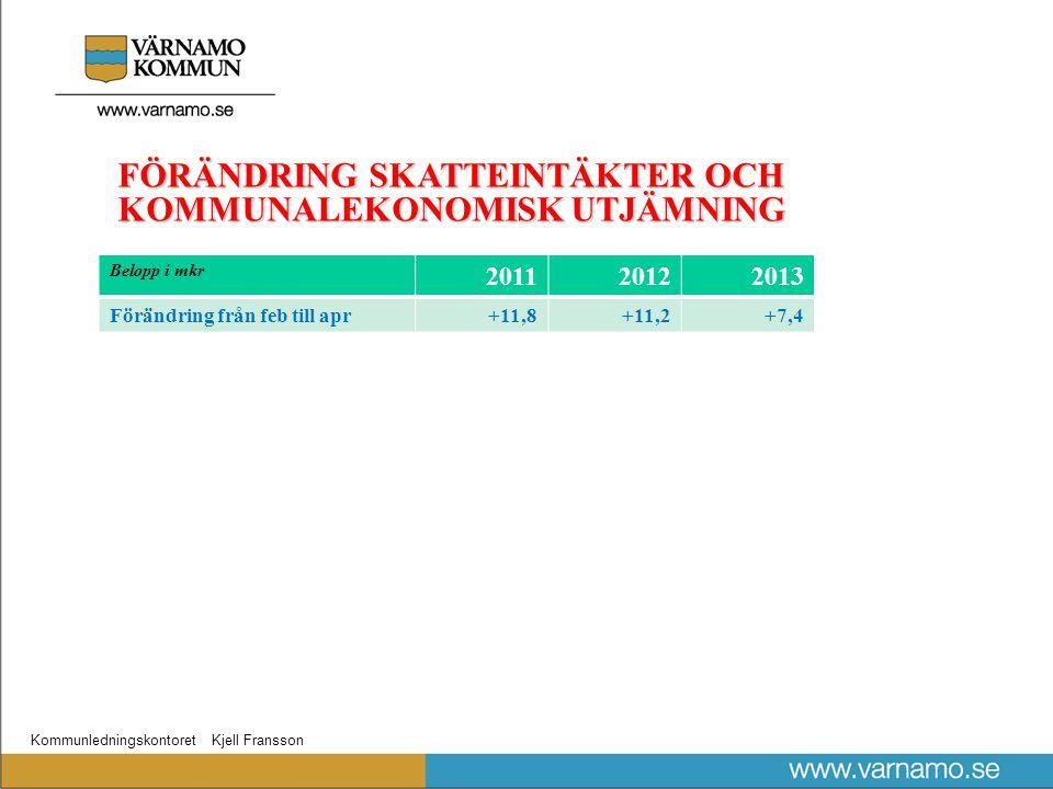 Kommunledningskontoret Kjell Fransson FÖRÄNDRING SKATTEINTÄKTER OCH KOMMUNALEKONOMISK UTJÄMNING Belopp i mkr 201120122013 Förändring från feb till apr+11,8+11,2+7,4