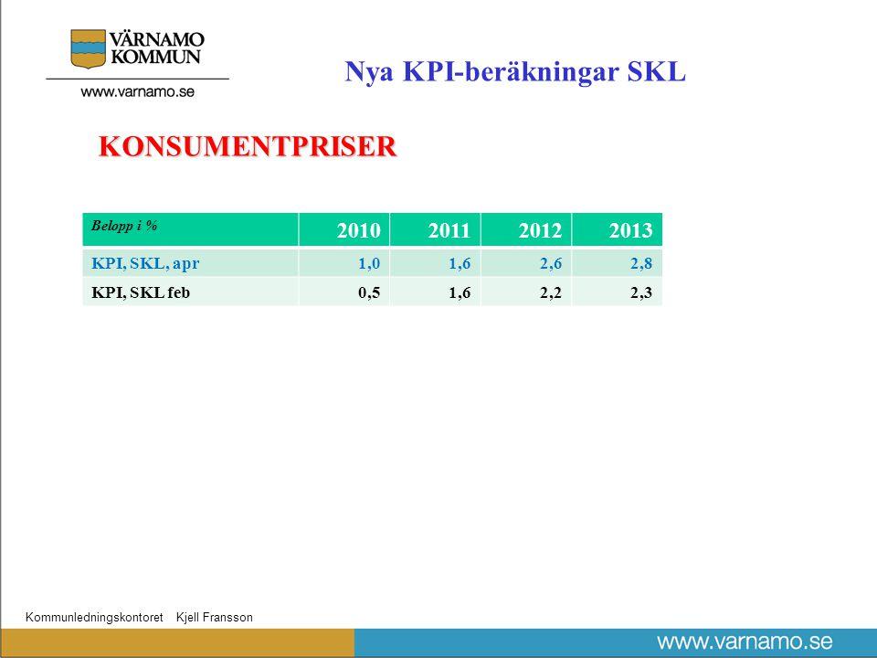 Kommunledningskontoret Kjell Fransson KONSUMENTPRISER Belopp i % 2010201120122013 KPI, SKL, apr1,01,62,62,8 KPI, SKL feb0,51,62,22,3 Nya KPI-beräkningar SKL