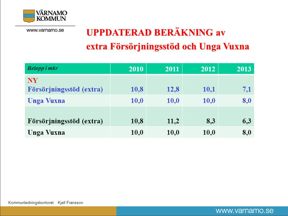 Kommunledningskontoret Kjell Fransson Belopp i mkr 2010201120122013 NY Försörjningsstöd (extra)10,812,810,17,1 Unga Vuxna10,0 8,0 Försörjningsstöd (extra)10,811,28,36,3 Unga Vuxna10,0 8,0 UPPDATERAD BERÄKNING av extra Försörjningsstöd och UngaVuxna extra Försörjningsstöd och Unga Vuxna