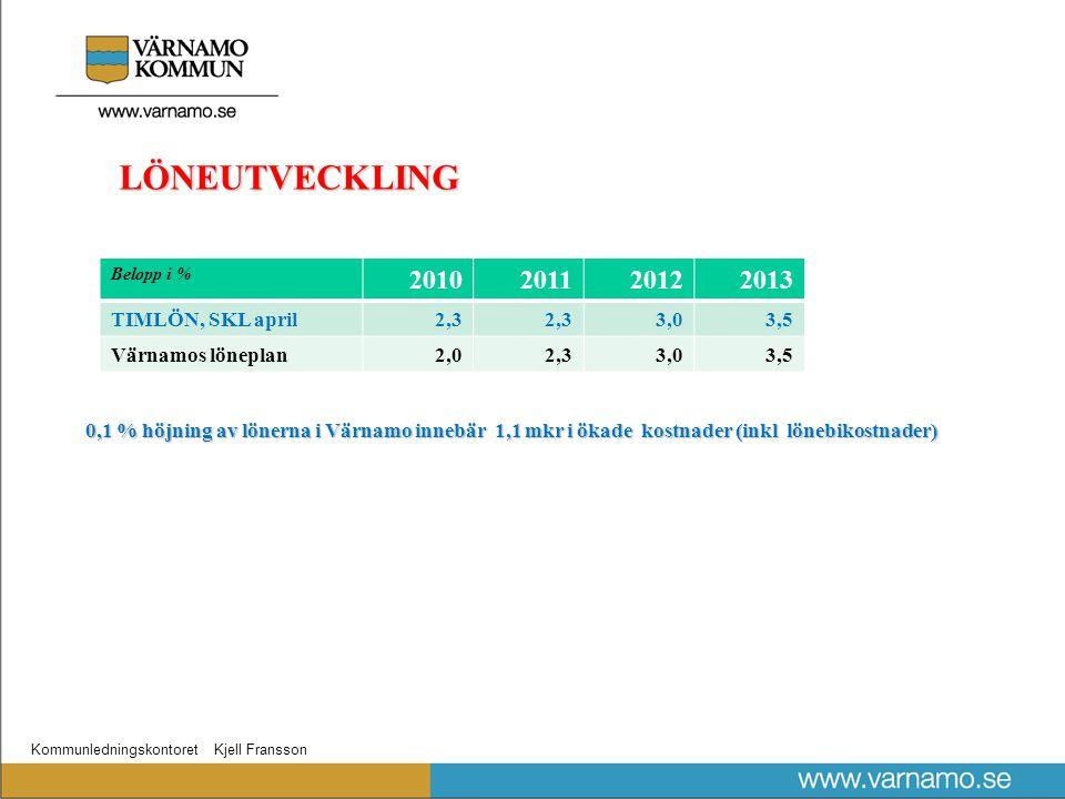 Kommunledningskontoret Kjell Fransson LÖNEUTVECKLING Belopp i % 2010201120122013 TIMLÖN, SKL april2,3 3,03,5 Värnamos löneplan2,02,33,03,5 0,1 % höjning av lönerna i Värnamo innebär 1,1 mkr i ökade kostnader (inkl lönebikostnader)
