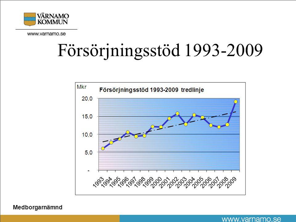 Medborgarnämnd Försörjningsstöd 1993-2009