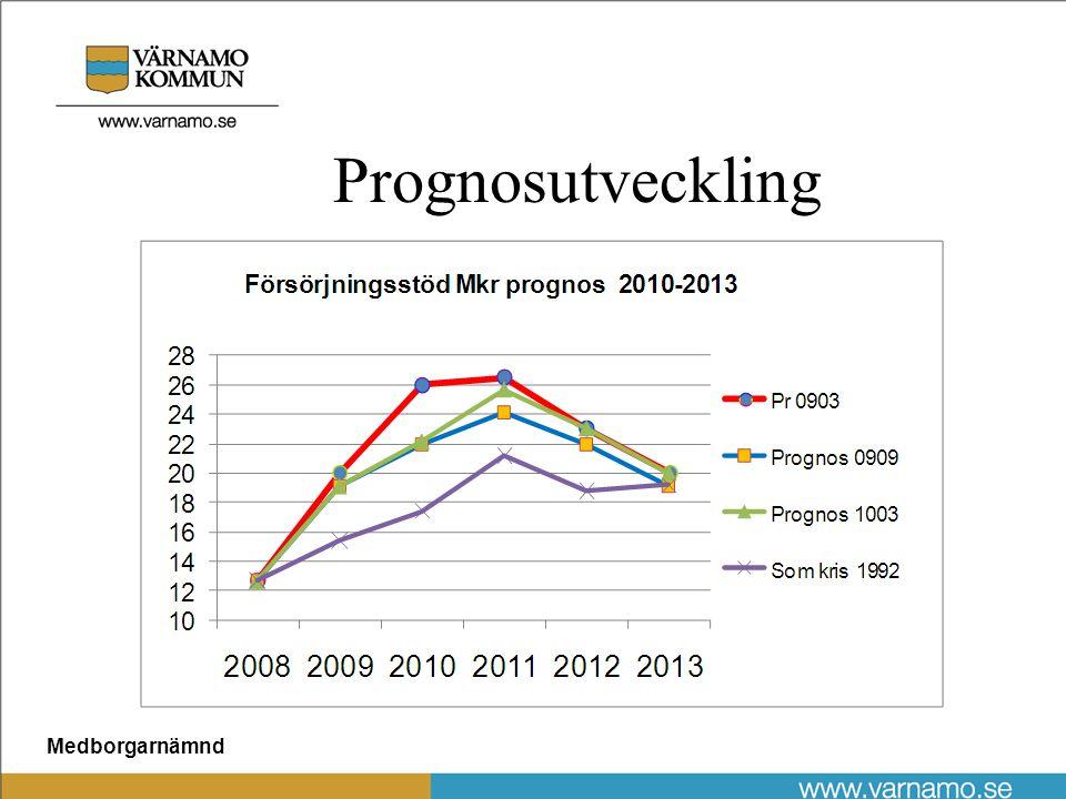 Medborgarnämnd Prognosutveckling
