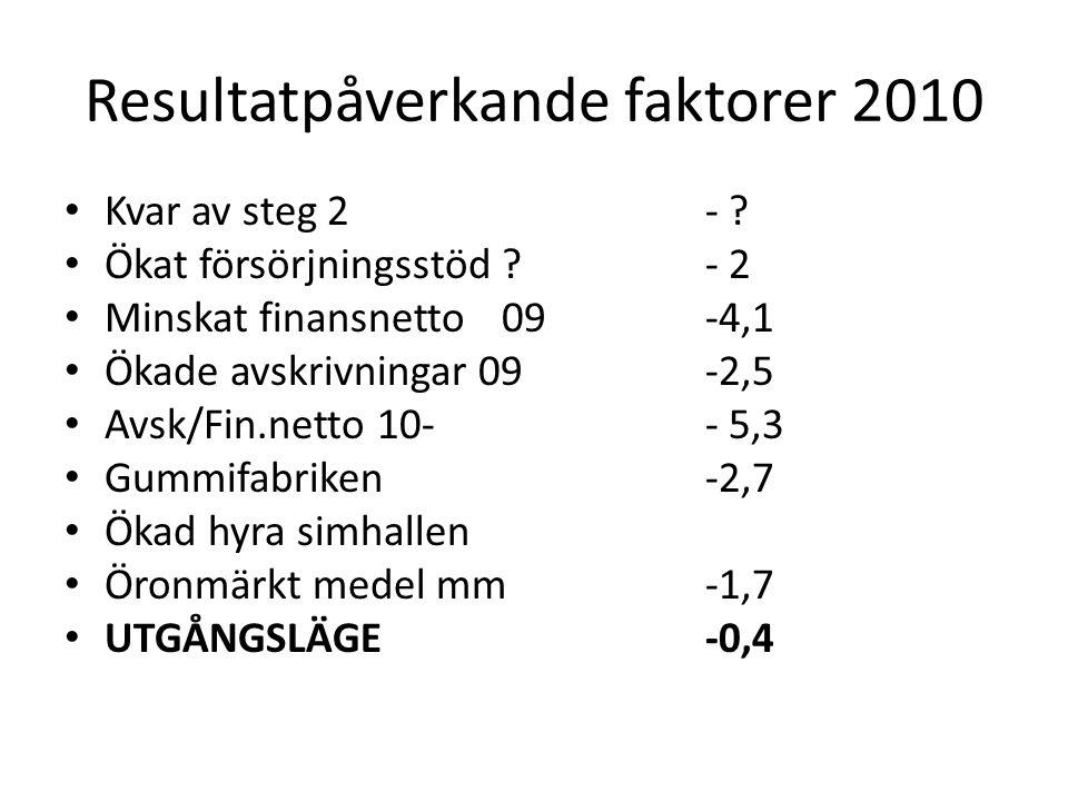 Resultatpåverkande faktorer 2010 Kvar av steg 2- .