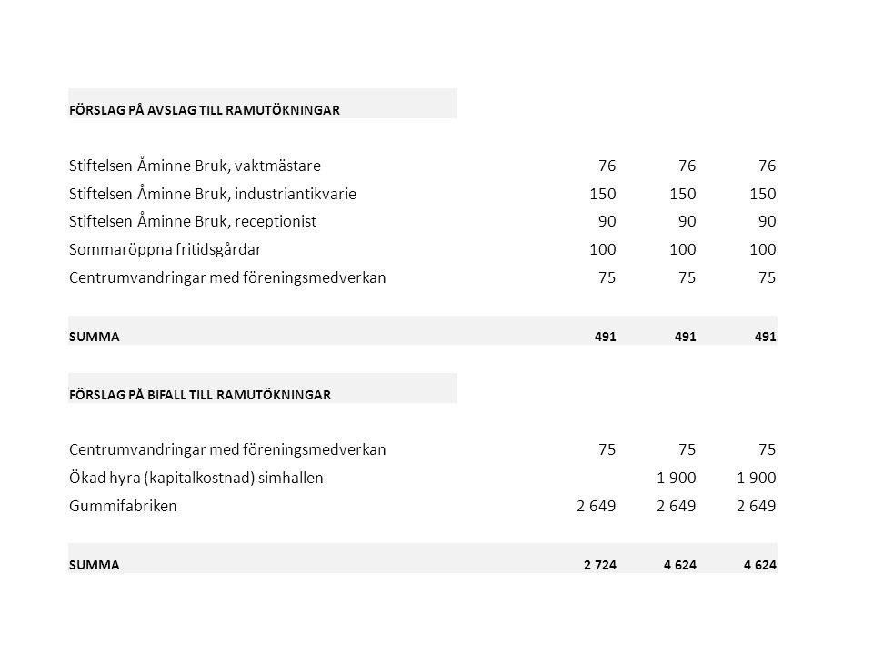 FÖRSLAG PÅ AVSLAG TILL RAMUTÖKNINGAR Stiftelsen Åminne Bruk, vaktmästare76 Stiftelsen Åminne Bruk, industriantikvarie150 Stiftelsen Åminne Bruk, receptionist90 Sommaröppna fritidsgårdar100 Centrumvandringar med föreningsmedverkan75 SUMMA 491 FÖRSLAG PÅ BIFALL TILL RAMUTÖKNINGAR Centrumvandringar med föreningsmedverkan75 Ökad hyra (kapitalkostnad) simhallen1 900 Gummifabriken2 649 SUMMA 2 7244 624